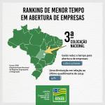 JUCEG ocupa o 3º lugar no ranking de agilidade em abertura de empresas no Brasil